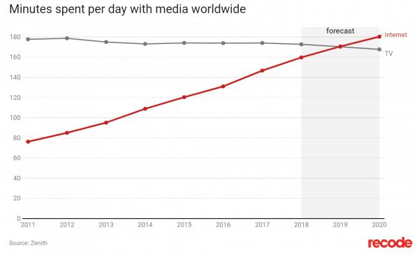 socialmediatrends 2019: aantal onlinekijkers overstijgt tv-kijkers